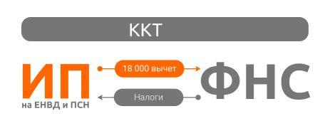 Внесены изменения в действующий Закон о ККТ Изучаем и